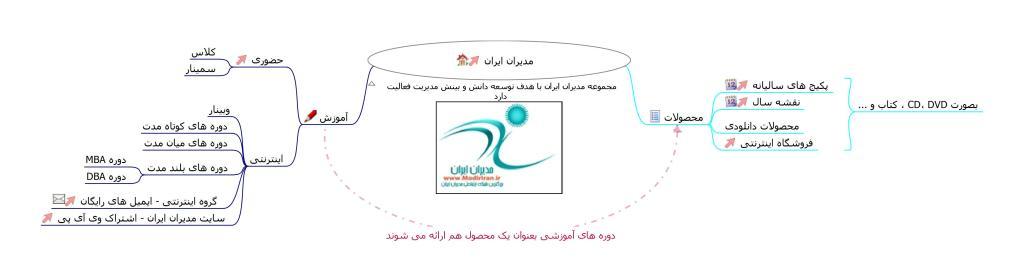 نقشه ذهنی مدیران ایران