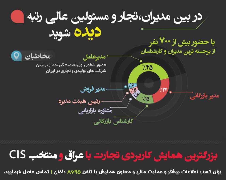 همایش کاربردی تجارت با عراق