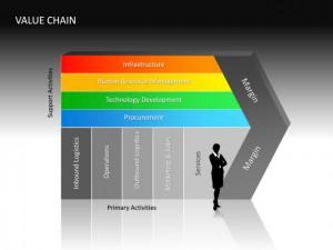 مدیریت زنجیره ارزش
