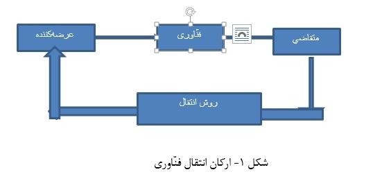 انتقال فناوری