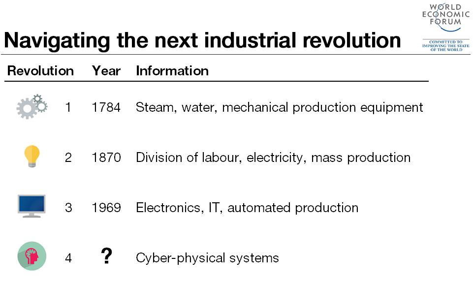 ۴th-industrial-revolution1