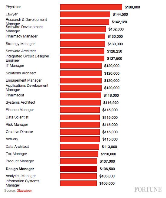 لیست پردرآمدترین مشاغل آمریکا