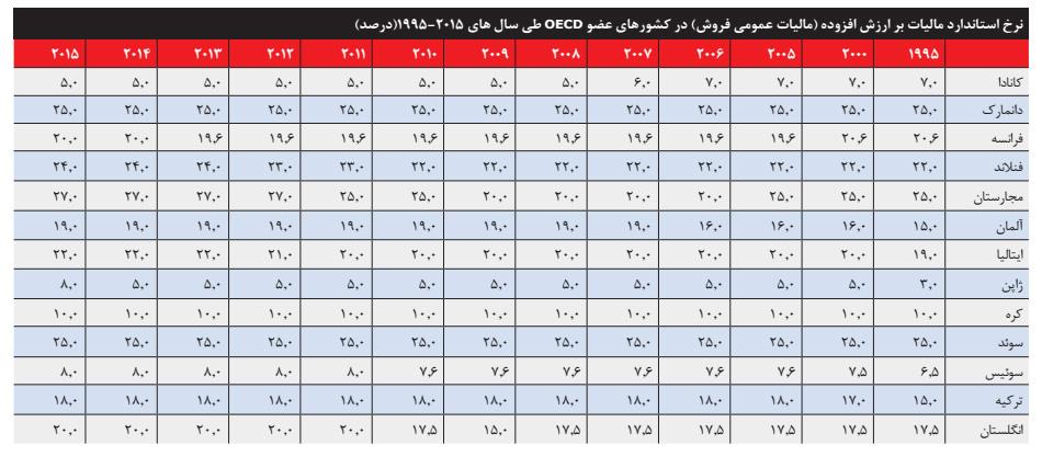 مالیات ارزش افزوده در ایران و ۳۳ کشور دنیا