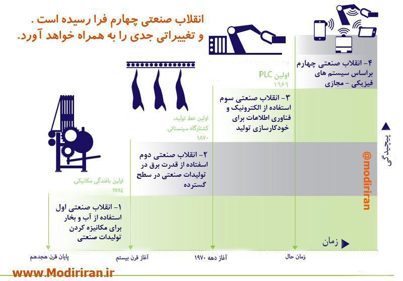 انقلاب صنعتی چهارم - مدیران ایران