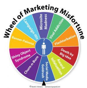 روانشناسی رنگ در بازاریابی و برند