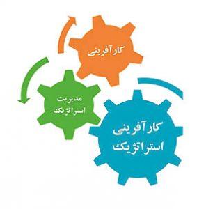 کارآفرینی راهبردی چیست؟