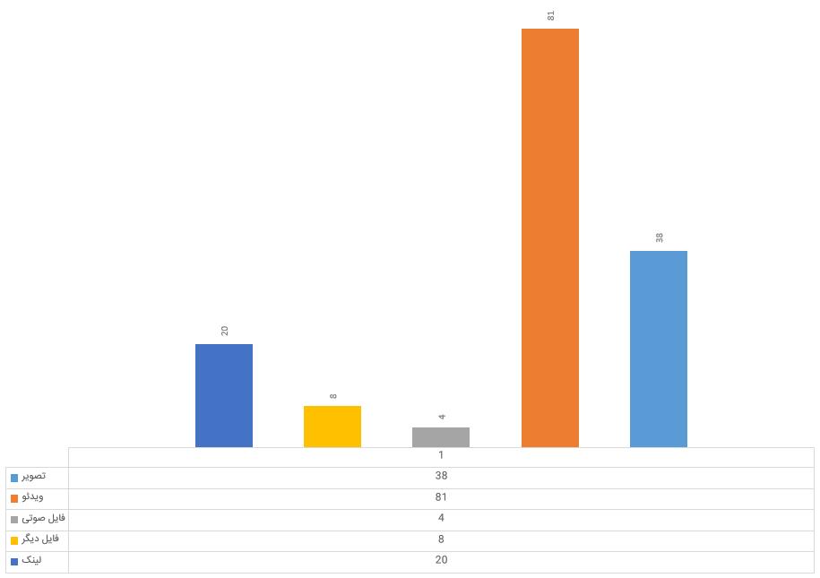 تعداد محتواهای قرار گرفته در کانال آموزشی تا هفته هشتم