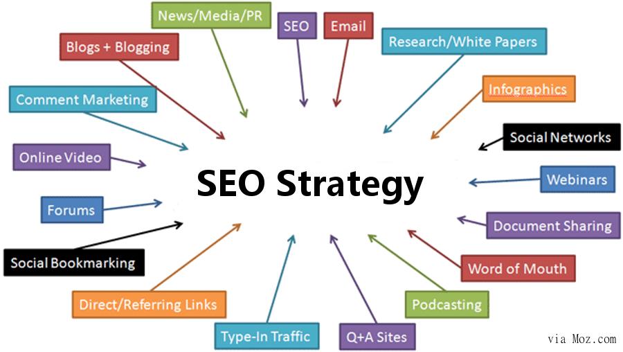سئو و کاربردهای آن برای کسب و کار - استراتژی سئو